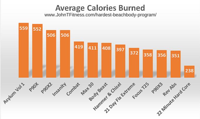 What is the Hardest Beachbody Program? - John T Fitness